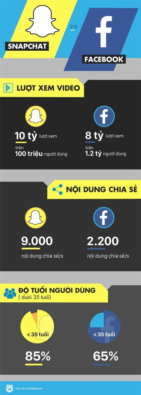 Vì sao người trẻ lũ lượt bỏ Facebook, chuyển sang Snapchat? - Ảnh 1.