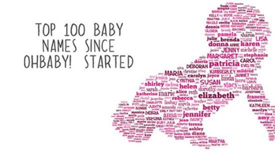 Kiếm được 1,4 tỷ nhờ việc đặt tên tiếng anh cho các em bé mới ra đời
