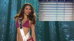Lộ bảng điểm gây choáng của Phạm Hương và loạt thí sinh Miss Universe