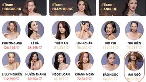 The Face tập 10: Sợ Mai Ngô bị loại fan vote 'điên loạn' như hack