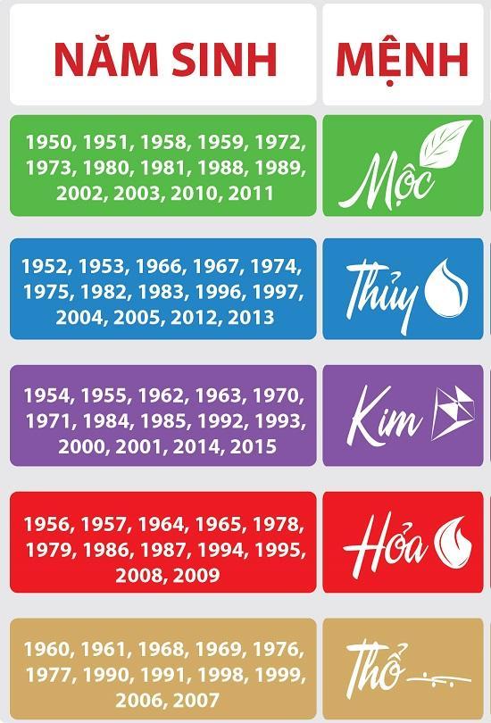 Người mệnh Kim: 1954, 1955, 1962, 1963, 1970, 1971, 1984, 1985, 1992,  1993...Thường chọn số cuối 0, 2, 5, 6, 7, 8