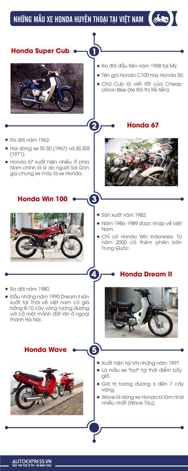 [Infographic] Những mẫu xe Honda huyền thoại tại Việt Nam - Ảnh 1.