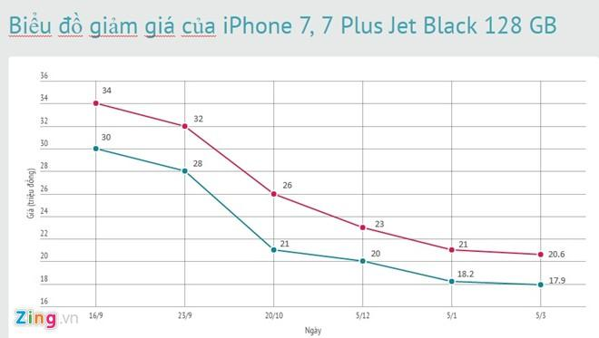 E khach, iPhone JetBlack thanh mau re nhat hinh anh 2