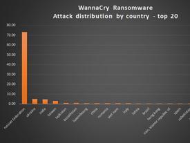 Khẩn cấp ngăn chặn mã độc WannaCry lây lan vào Việt Nam