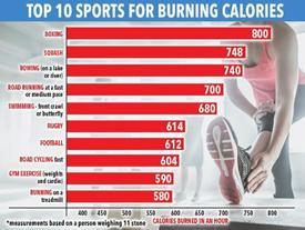 Khoa học chứng minh tập boxing giúp giảm cân nhanh nhất