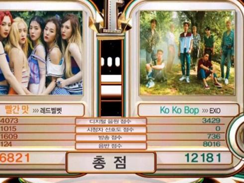 'Đại chiến' SM: EXO vượt qua Red Velvet, giành chiếc cúp thứ 3 với 'Kokobop'