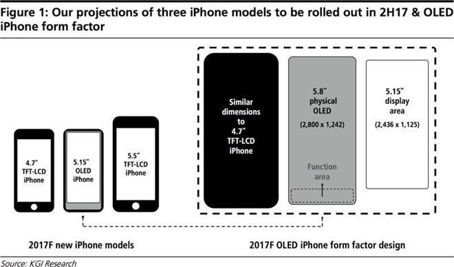 Vì sao iPhone 8 sẽ có giá cao kỷ lục?-2