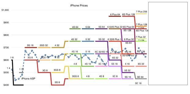 Vì sao iPhone 8 sẽ có giá cao kỷ lục?-4