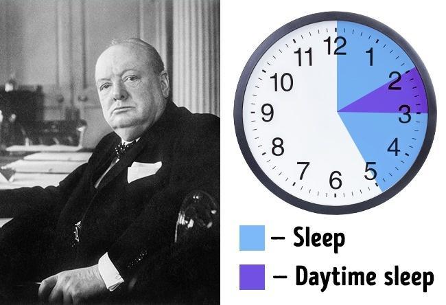 Các vĩ nhân thế giới ngủ rất ít nhưng không hề mệt mỏi, đâu là bí quyết?-5