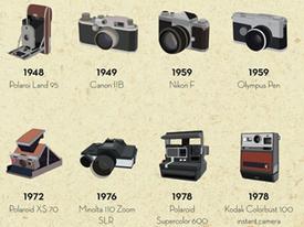 Toàn cảnh lịch sử phát triển máy ảnh kỹ thuật số