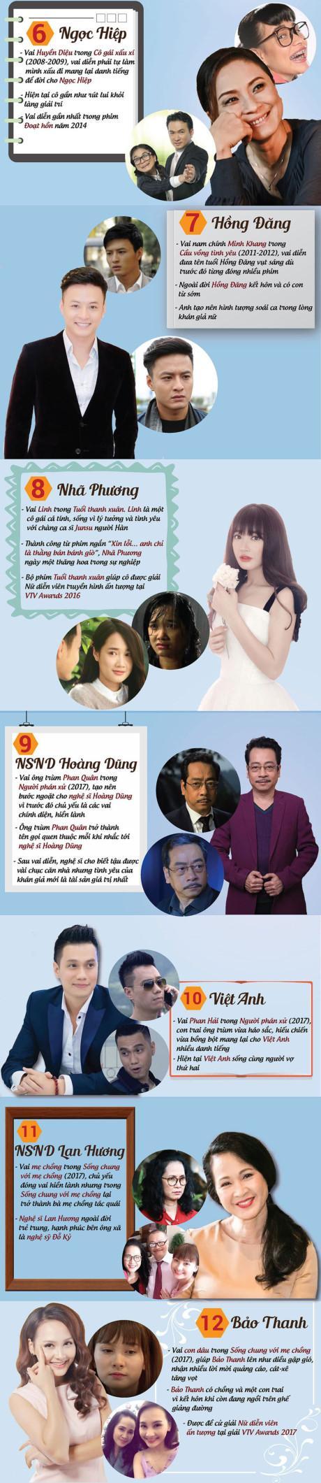 12 gương mặt đi đâu cũng nhớ trong phim truyền hình Việt 20 năm qua-2