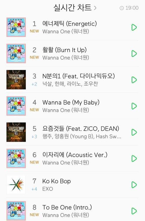 Mới 10 ngày tuổi, Wanna One đã xô đổ kỷ lục của đàn anh EXO-3