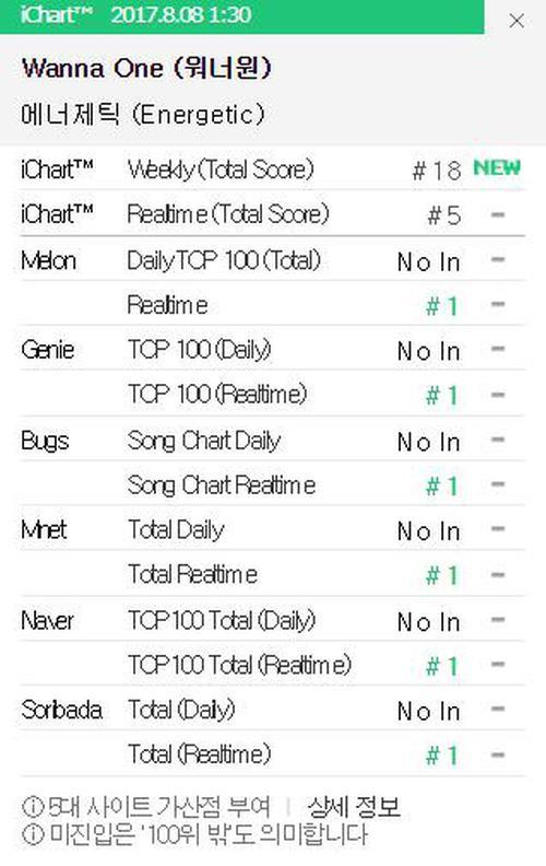 Mới 10 ngày tuổi, Wanna One đã xô đổ kỷ lục của đàn anh EXO-4