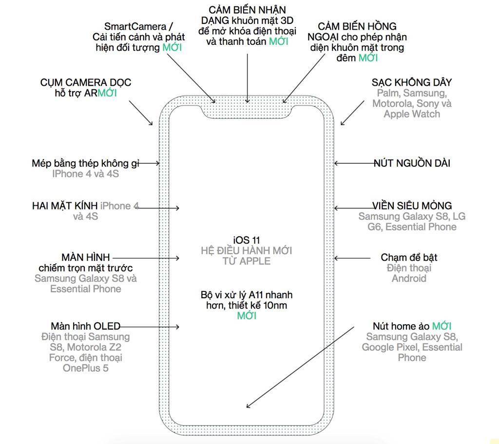 iPhone 8 có gì mới?-2