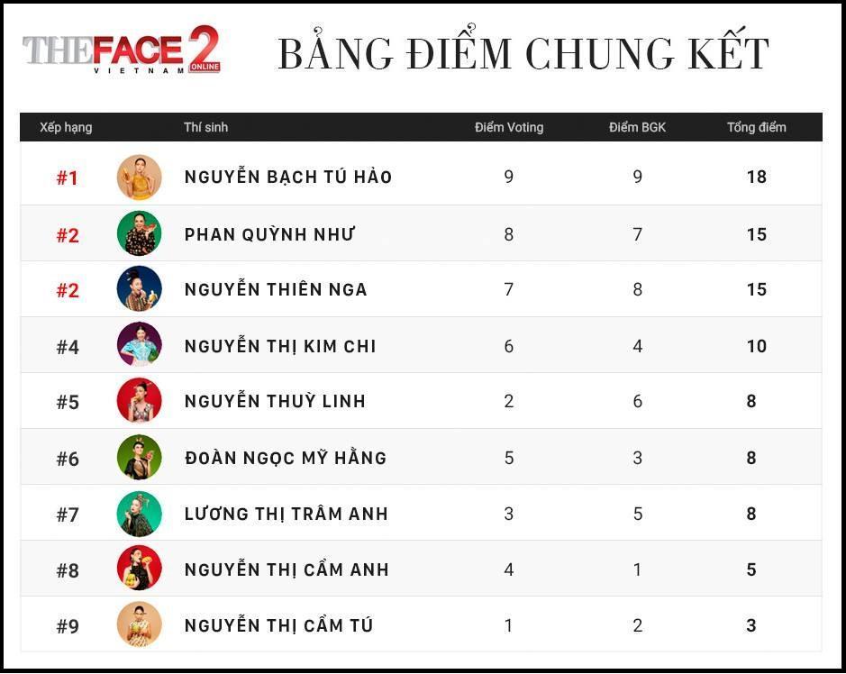 Không chỉ đoạt quán quân, Tú Hảo còn có tới 3 chiến thắng áp đảo tại The Face 2017-4