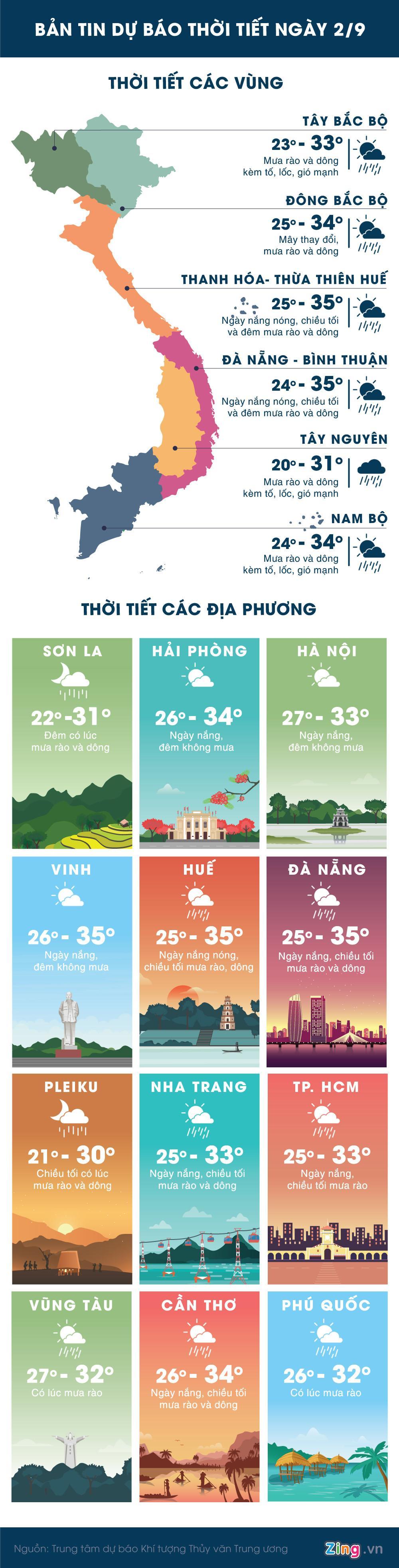 Hà Nội và Đà Nẵng ngày nắng nóng, Sài Gòn mưa to và gió mạnh-1