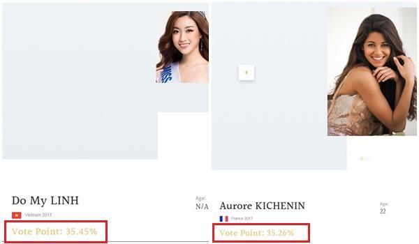 Chỉ sau một ngày, lượng vote của Đỗ Mỹ Linh vượt qua tổng 123 thí sinh Miss World cộng lại-1