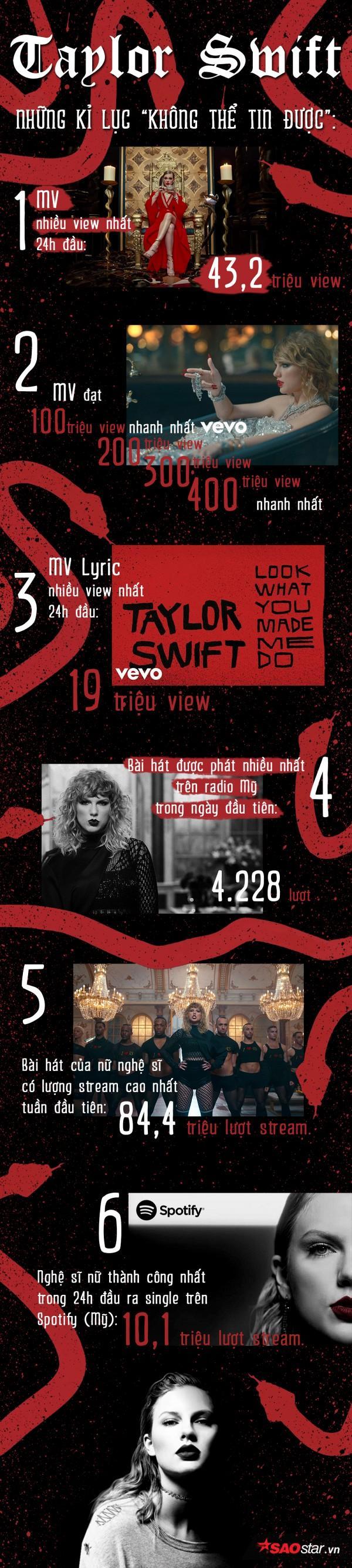 Infographic: Chỉ với 'Look What You Made Me Do', nữ hoàng kỉ lục gọi tên Taylor Swift-1