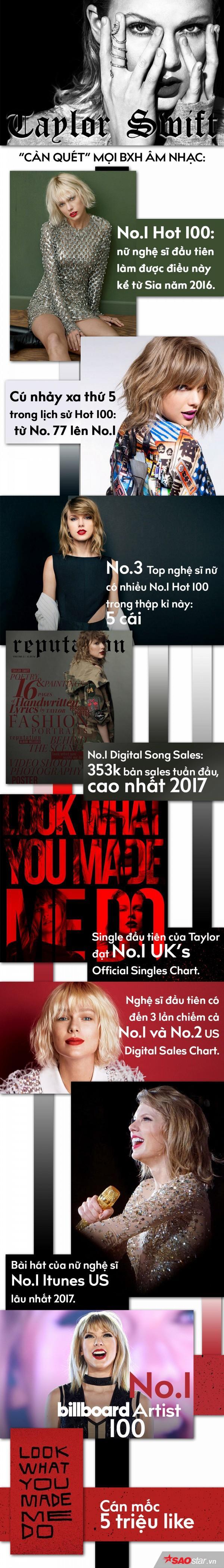 Infographic: Chỉ với 'Look What You Made Me Do', nữ hoàng kỉ lục gọi tên Taylor Swift-2