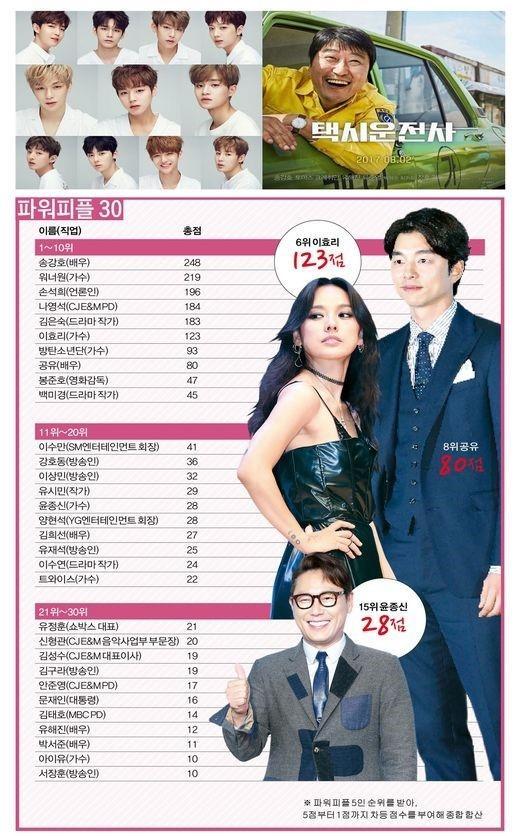 7 nhân vật điện ảnh quyền lực nhất xứ Hàn bất ngờ vắng bóng loạt sao hạng A đình đám-1