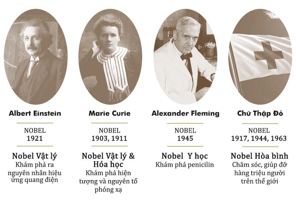 Giải thưởng Nobel: Vinh hiển tột cùng và những góc khuất-4