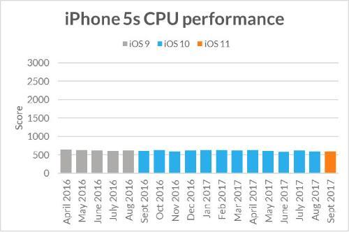 iPhone cũ theo thời gian có bị chậm đi không?-1