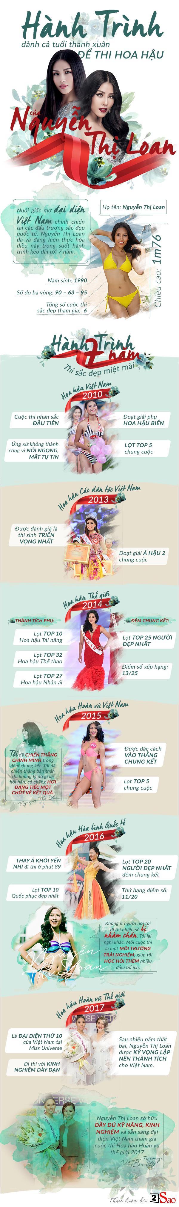 Hành trình dành cả tuổi thanh xuân để thi hoa hậu của Nguyễn Thị Loan-1