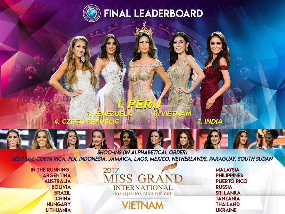 Sát giờ chung kết Miss Grand 2017, Huyền My thống trị các bảng xếp hạng sắc đẹp quốc tế-2