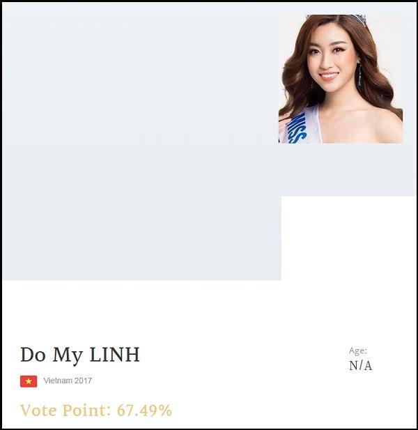 Đỗ Mỹ Linh lọt top 5 người đẹp được bình chọn nhiều nhất Miss World 2017-1