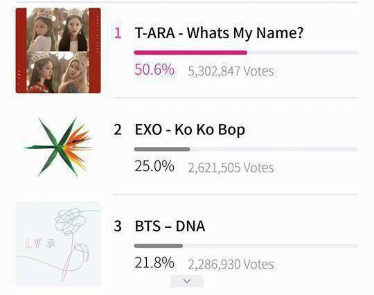 MAMA 2017: Bị trừ gần 5 triệu vote sau đợt lọc vi phạm, T-ara vượt mặt EXO, BTS chiếm lại ngôi vương-1