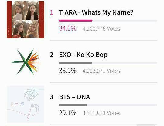 MAMA 2017: Bị trừ gần 5 triệu vote sau đợt lọc vi phạm, T-ara vượt mặt EXO, BTS chiếm lại ngôi vương-3