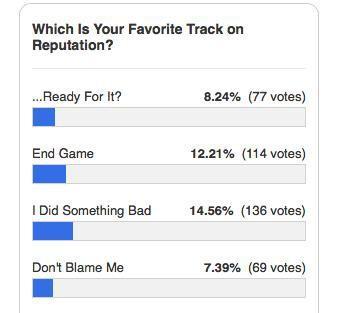 Đúng như dự đoán, album mới của Taylor Swift không thể thiếu những bài hát dằn mặt kẻ thù cũ-4