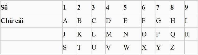 Bảng số xem bói tình duyen qua chữ cái