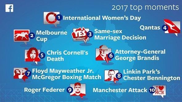 Sự kiện nào được quan tâm nhất trên Facebook năm 2017?-1