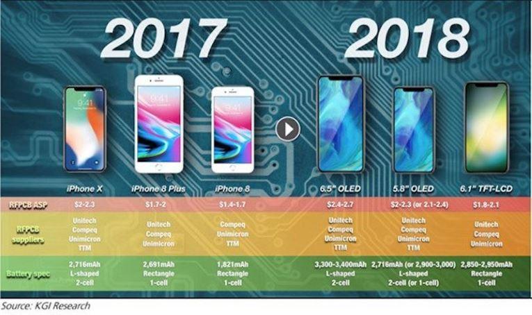 iPhone 2018 sẽ dùng pin mới dung lượng cao hơn-1