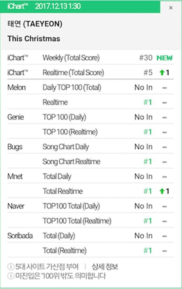 Mặc kệ scandal, bài hát mới của Taeyeon vẫn All-kill BXH Kpop-2
