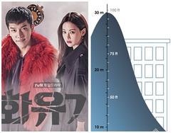Nam nghệ sĩ bị liệt nửa người khi ngã từ độ cao 30m trên phim trường 'Tây Du Ký' bản Hàn