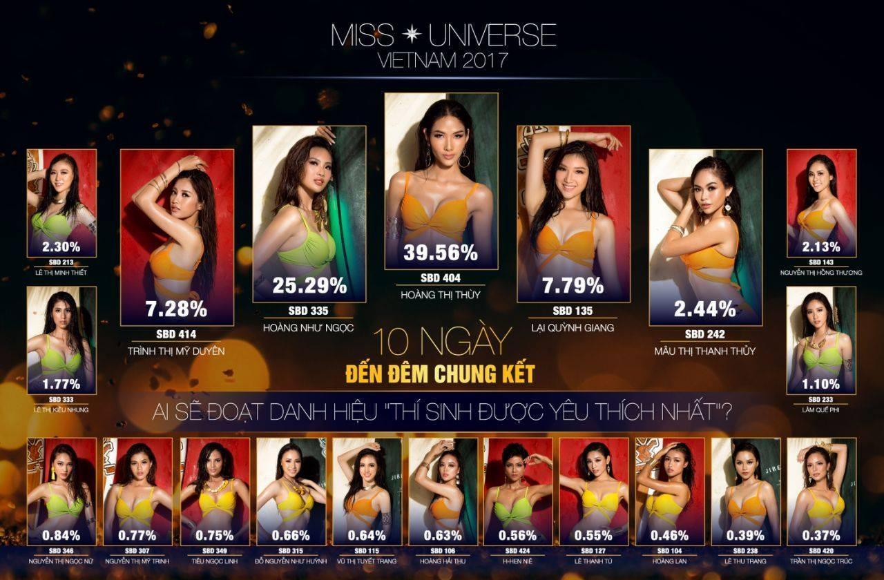 Lượng vote của Hoàng Thùy gấp 20 lần Mâu Thủy tại Hoa hậu Hoàn vũ Việt Nam 2017-1