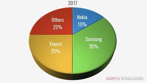 Nokia 6 là smartphone phổ biến nhất trong năm 2017-1