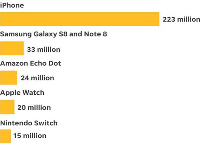 Top 5 thiết bị công nghệ bán chạy nhất 2017: iPhone chấp tất-2