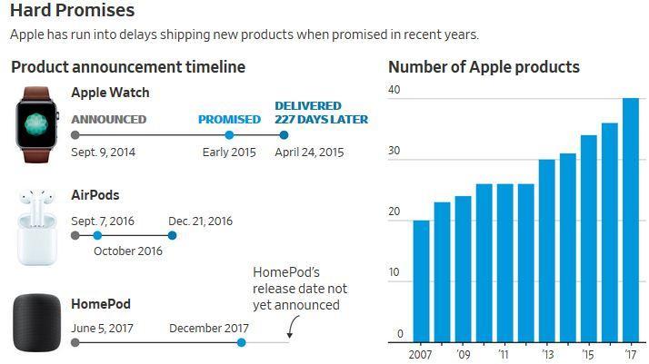 Apple liên tục tự bắn vào chân dưới thời CEO Tim Cook-1