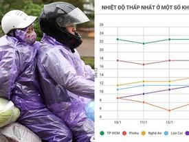 Không khí lạnh dồn sâu xuống Nam Bộ, miền Bắc rét hại đến hết tuần