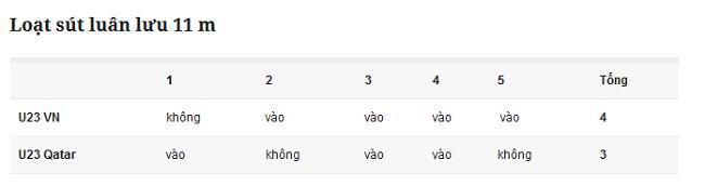 U23 Việt Nam giành vé chung kết nghẹt thở sau loạt luân lưu 11 m-1
