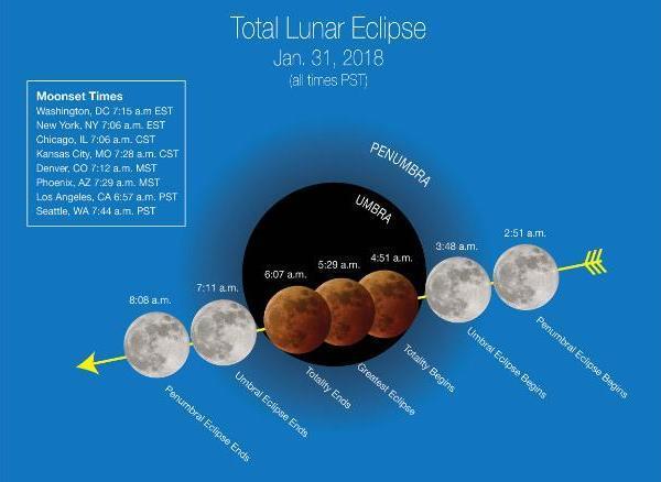 HIẾM CÓ: Tối nay xảy ra hiện tượng thiên văn 150 năm có 1, siêu trăng, trăng xanh và nguyệt thực hội tụ-1