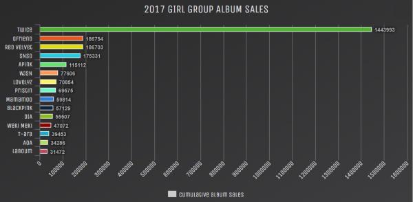 14 girlgroup cộng lại cũng không bằng TWICE: Đừng so sánh họ với Red Velvet nữa-1