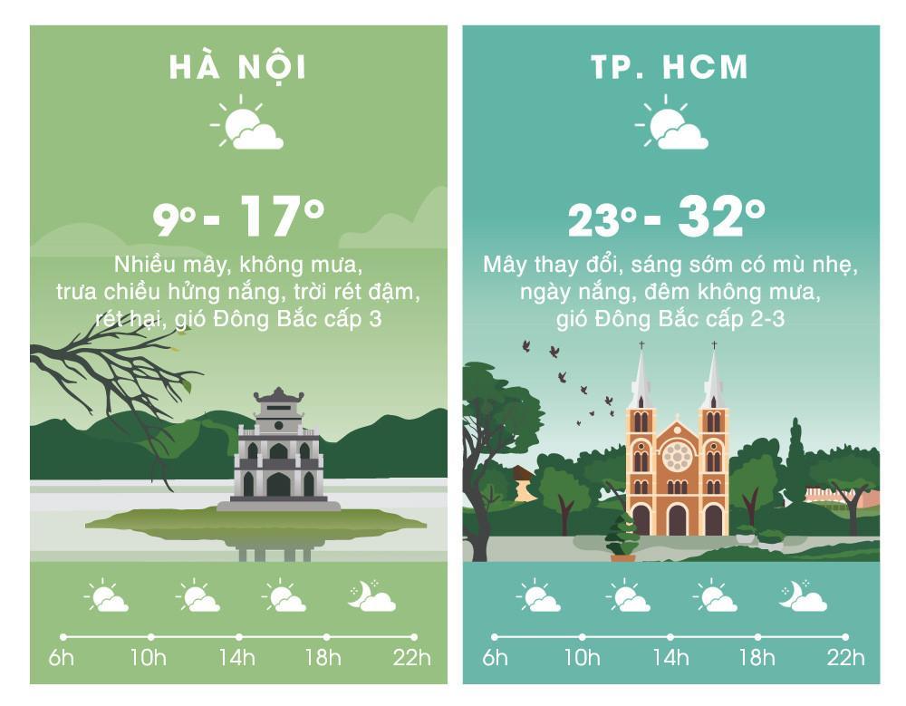 Thời tiết ngày 3/2: Bắc Bộ rét tăng cường, triều cường Nam Bộ đạt đỉnh-2