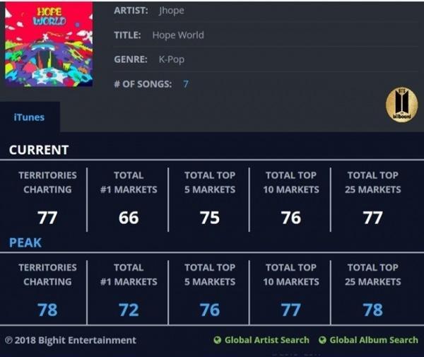 Chưa đầy 1 ngày, đếm không xuể những kỷ lục mà MV của J-Hope (BTS) đã xô đổ-3