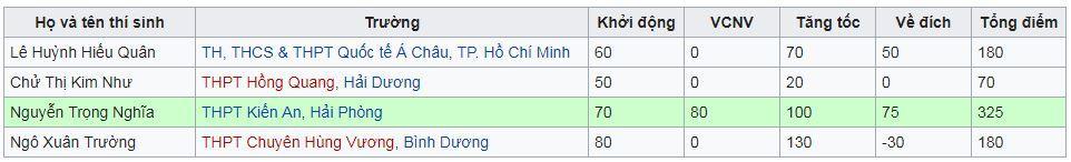 10X phá kỷ lục với số điểm cao nhất cuộc thi tuần của Đường lên đỉnh Olympia-2