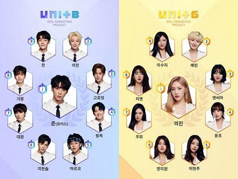 Khẳng định team chiến thắng MIXNINE sẽ debut, 'bố Yang' vẫn bị netizen chửi như 'tát nước'
