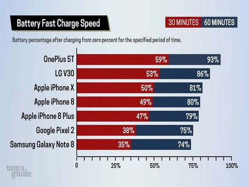 Smartphone nào vô địch về khả năng sạc nhanh nhất hiện nay?